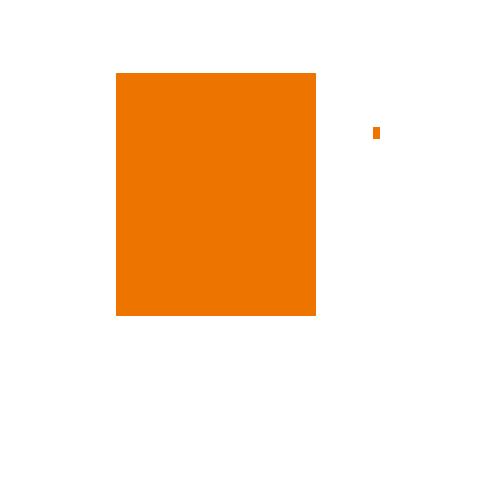 90.5%